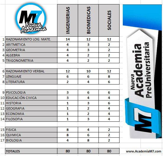 cursos Academia M7